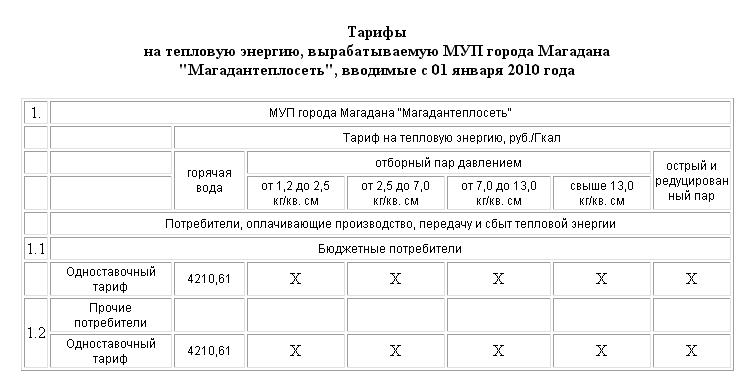 Приказ Департамента цен и тарифов Администрации Магаданской области  от 16 октября 2009 г. N 19-4/э